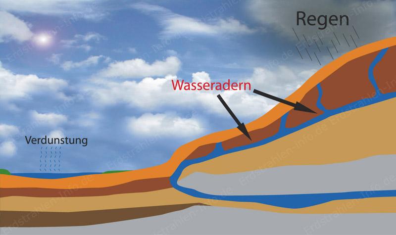 wasseradern-2